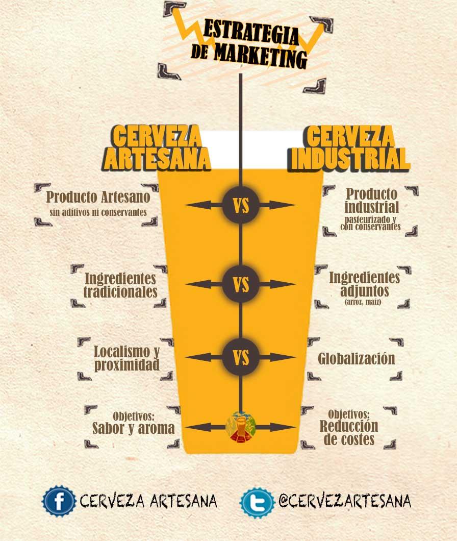 Cerveza artesana vs. cerveza industrial