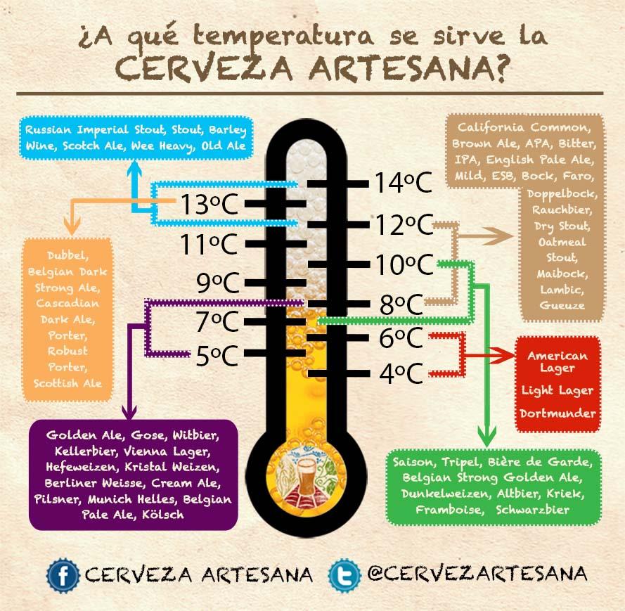 ¿A qué temperatura se sirve la cerveza artesana?